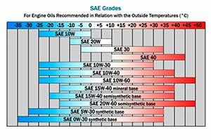 Класифікація моторних масел по SAE