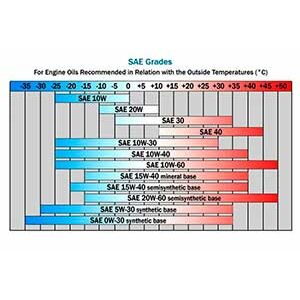 Классификация моторных масел по SAE>